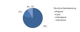Branchenbarometer